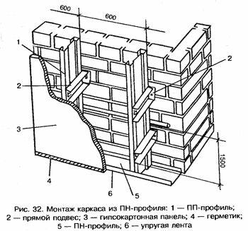 Гипсокартон Облицовка с метална рамка