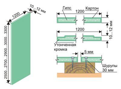 Как да оправим правилно стената на гипсокартона?
