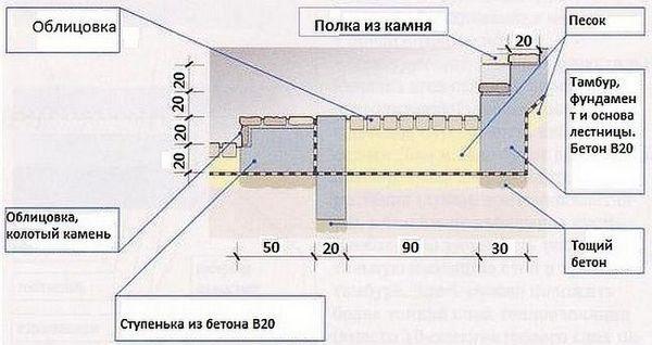 Стълбата в мазето със собствени ръце може да бъде дървена и метална