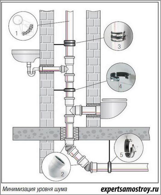 Шумозащита на канализационните тръби