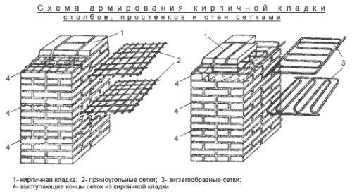 Древна тухлена зидария и начини да направите зидария - стара - снимка
