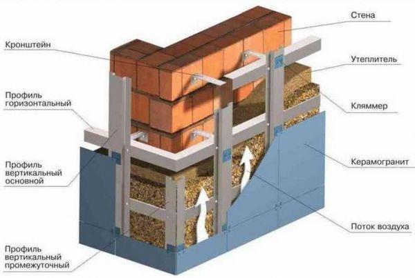 Технологична карта за фасадна изолация