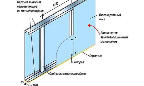Монтаж на гипсокартон върху стените за закрепване и обработка на листове