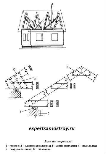 Устройството на покрив, греди
