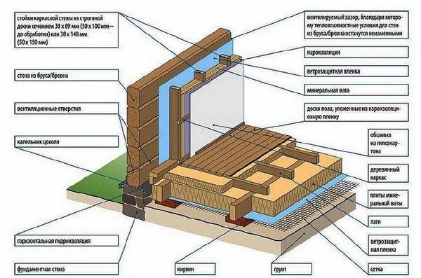 Загряване на стени в дървена къща от вътрешната страна на пътя и материали, видео и цени